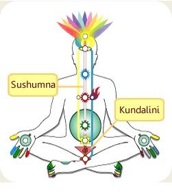 Kundalini awakening process – Spiritual accession and kundalini